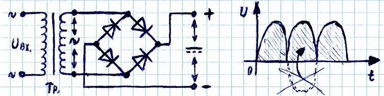 Двухполупериодная мостовая схема диодного выпрямителя и график тока и напряжения на выходе
