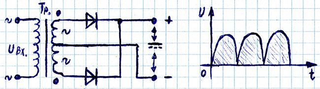 Двухполупериодная схема диодного выпрямителя со средней точкой, график тока и напряжения на выходе