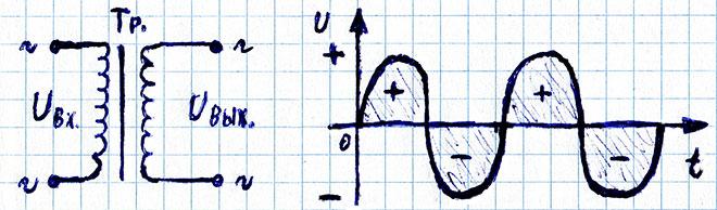Как выглядит переменное напряжение на входе и выходе силового трансформатора