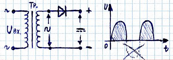 Однополупериодная схема диодного выпрямителя, график тока и напряжения на выходе