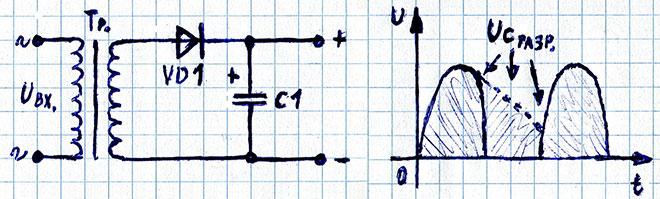 Сглаживание пульсаций на выходе однополупериодного диодного выпрямителя, график тока и напряжения