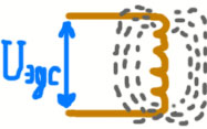 образование ЭДС индукции на катушке после ее отлючения от питания